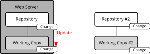 ChangeInFirstWorkingCopy.png