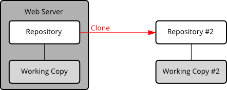 CloningFromServer.png