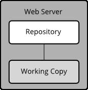 RepositoryInWebServer.png
