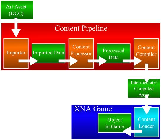 ContentPipeline.png
